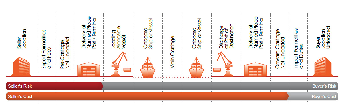 Incoterms-CPT
