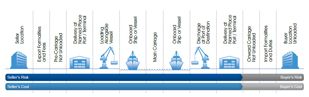 Incoterms-DAT