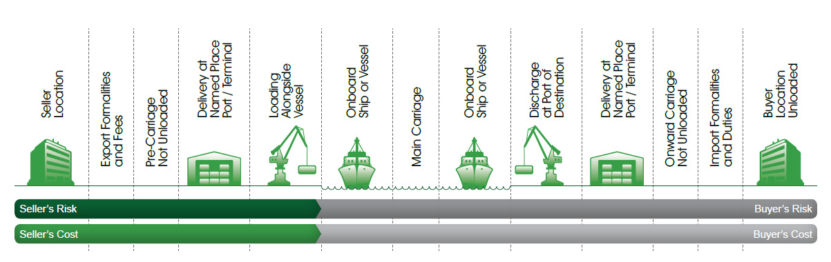 Incoterms-FAS